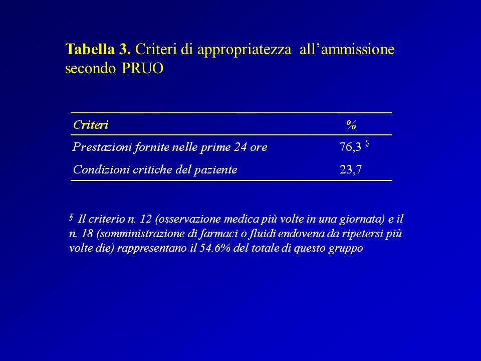 Tabella 3.Criteri di appropriatezza allammissione secondo PRUO § Il criterio n.