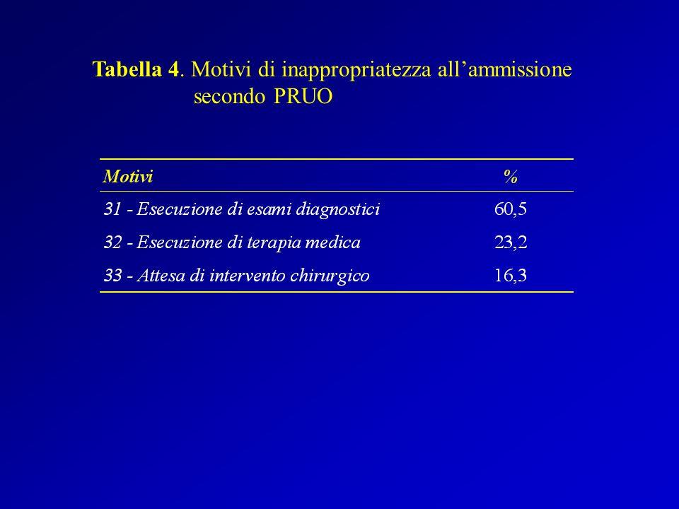 Tabella 4. Motivi di inappropriatezza allammissione secondo PRUO
