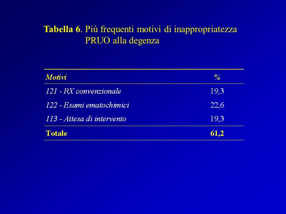 Tabella 6. Più frequenti motivi di inappropriatezza PRUO alla degenza