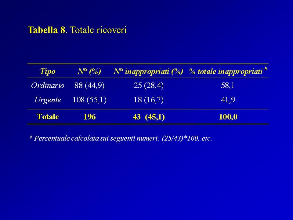 Tabella 8. Totale ricoveri b Percentuale calcolata sui seguenti numeri: (25/43)*100, etc.