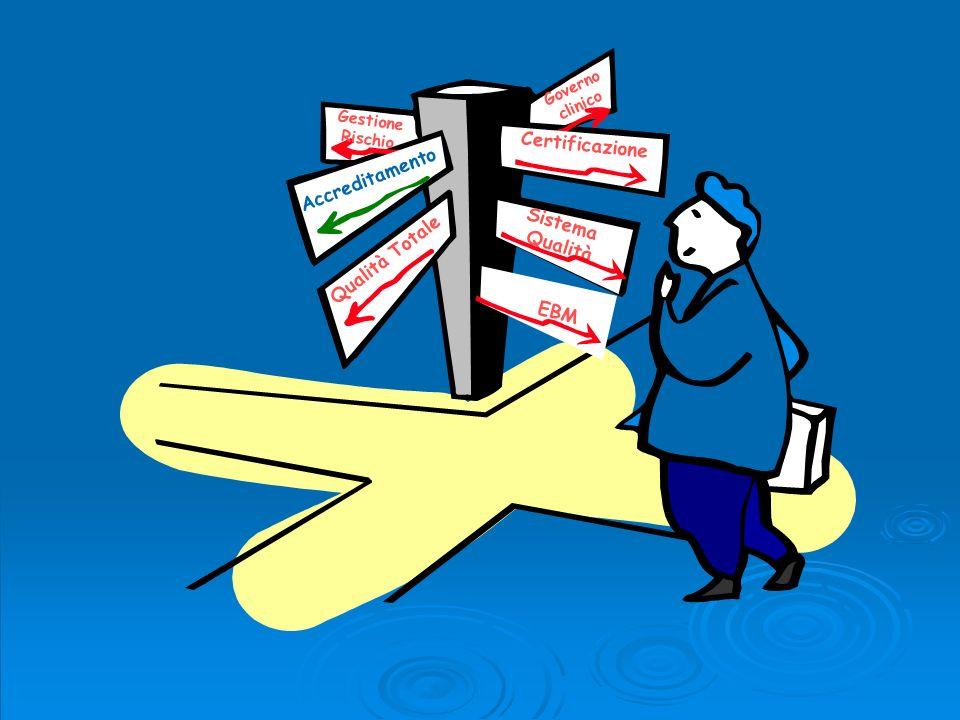 Check-list: 10 categorie G.Documentazione * Organizzazione Politica Obiettivi Qualità * G.
