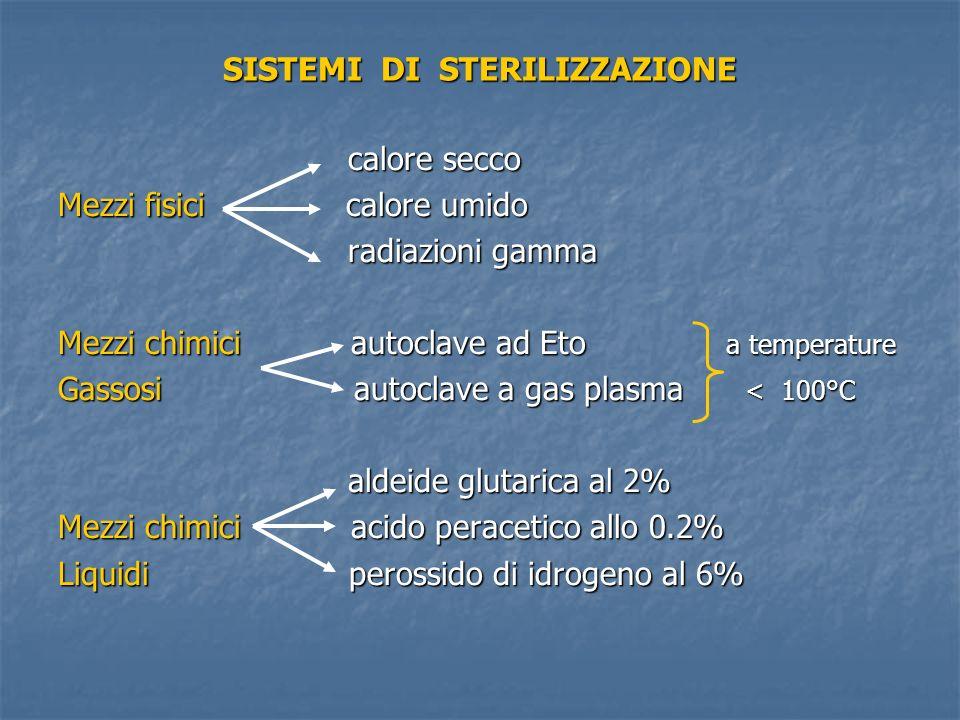 SISTEMI DI STERILIZZAZIONE calore secco calore secco Mezzi fisici calore umido radiazioni gamma radiazioni gamma Mezzi chimici autoclave ad Eto a temp