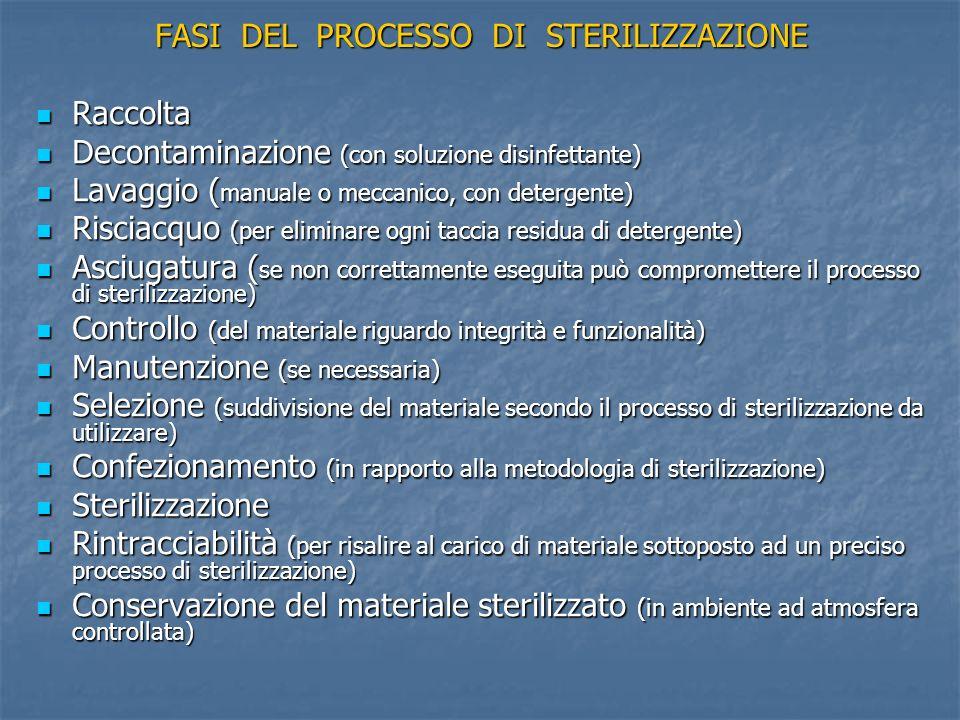 FASI DEL PROCESSO DI STERILIZZAZIONE Raccolta Raccolta Decontaminazione (con soluzione disinfettante) Decontaminazione (con soluzione disinfettante) L