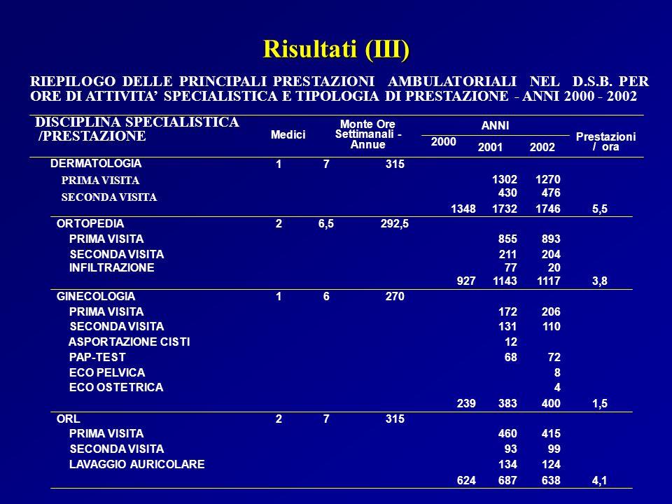 20022001 2000 Prestazioni / ora ANNI Monte Ore Settimanali - Annue Medici Risultati (III) RIEPILOGO DELLE PRINCIPALI PRESTAZIONI AMBULATORIALI NEL D.S