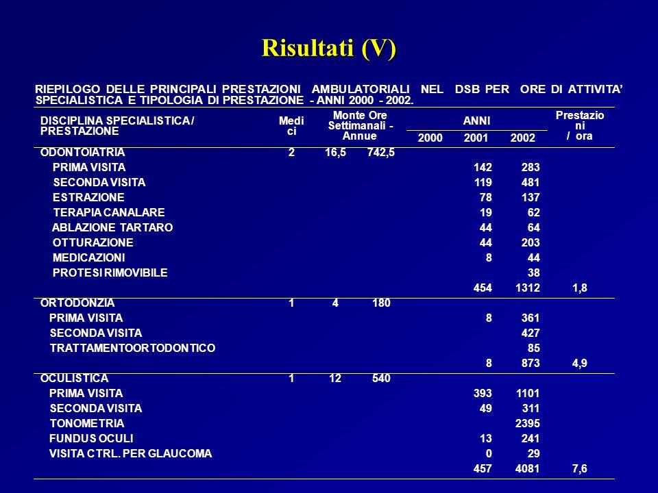 RIEPILOGO DELLE PRINCIPALI PRESTAZIONI AMBULATORIALI NEL DSB PER ORE DI ATTIVITA SPECIALISTICA E TIPOLOGIA DI PRESTAZIONE - ANNI 2000 - 2002. Risultat