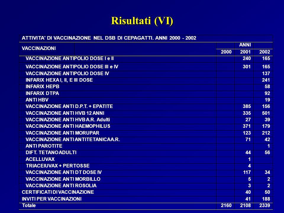 ATTIVITA' DI VACCINAZIONE NEL DSB DI CEPAGATTI. ANNI 2000 - 2002 VACCINAZIONI ANNI 200020012002 VACCINAZIONE ANTIPOLIO DOSE I e II 240165 VACCINAZIONE