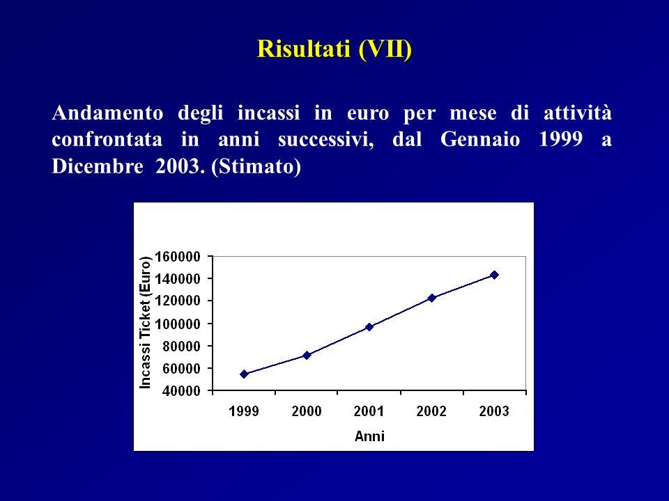 Andamento degli incassi in euro per mese di attività confrontata in anni successivi, dal Gennaio 1999 a Dicembre 2003. (Stimato) Risultati (VII)