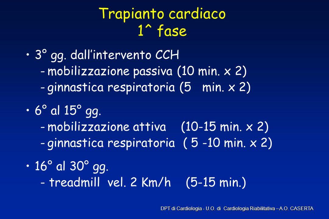 Trapianto cardiaco 1^ fase 3° gg. dallintervento CCH -mobilizzazione passiva (10 min. x 2) -ginnastica respiratoria (5 min. x 2) 6° al 15° gg. -mobili