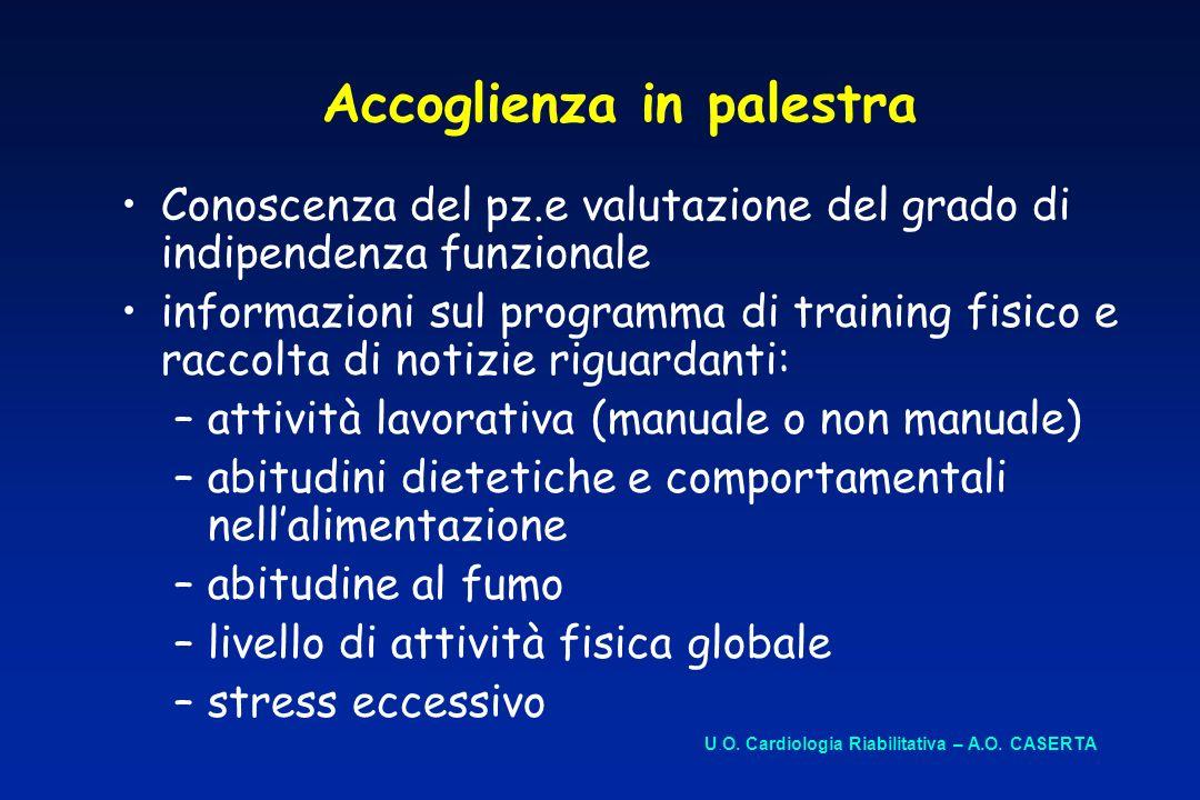 Accoglienza in palestra Conoscenza del pz.e valutazione del grado di indipendenza funzionale informazioni sul programma di training fisico e raccolta