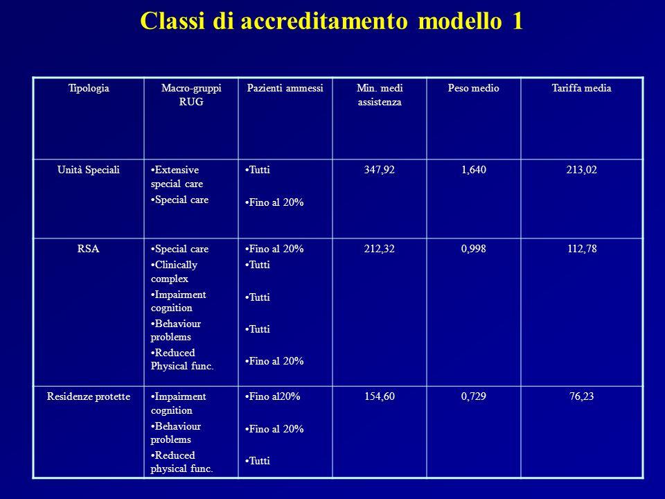 Classi di accreditamento modello 1 TipologiaMacro-gruppi RUG Pazienti ammessiMin. medi assistenza Peso medioTariffa media Unità SpecialiExtensive spec