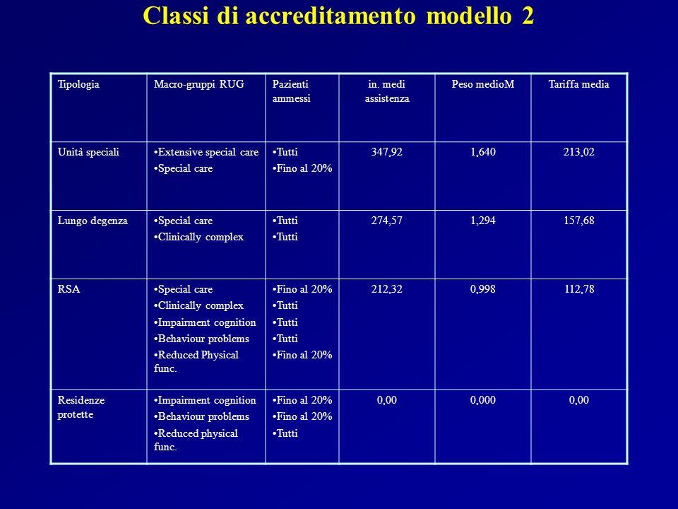 Classi di accreditamento modello 2 TipologiaMacro-gruppi RUGPazienti ammessi in. medi assistenza Peso medioMTariffa media Unità specialiExtensive spec