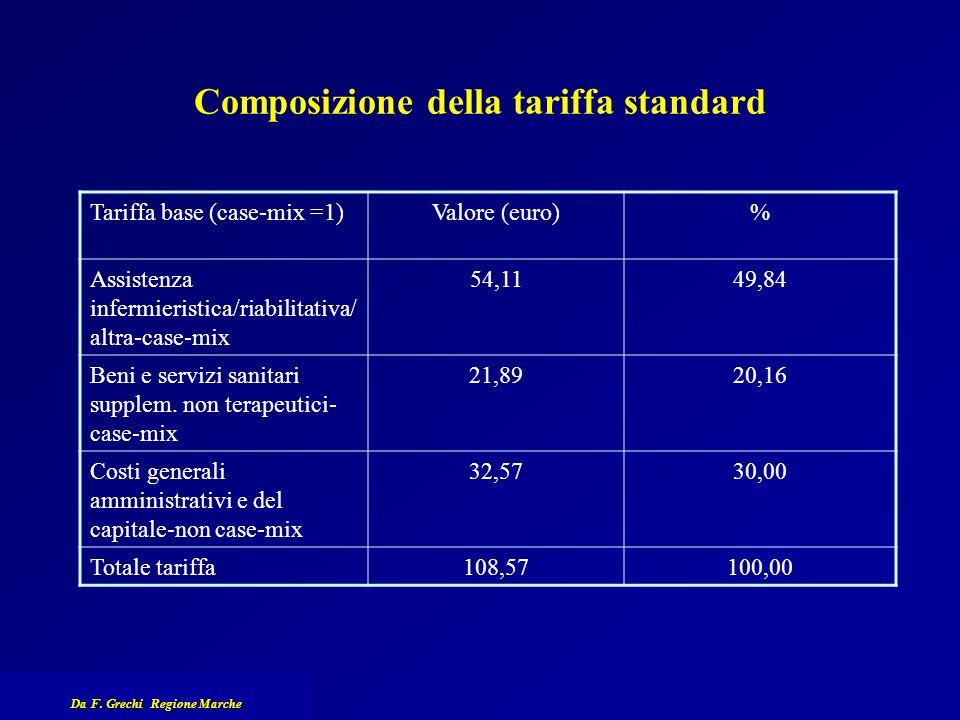 Composizione della tariffa standard Tariffa base (case-mix =1)Valore (euro)% Assistenza infermieristica/riabilitativa/ altra-case-mix 54,1149,84 Beni