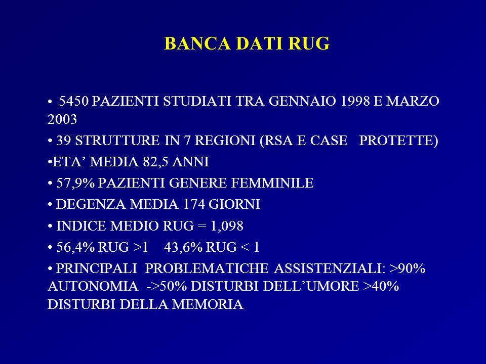 BANCA DATI RUG 5450 PAZIENTI STUDIATI TRA GENNAIO 1998 E MARZO 2003 39 STRUTTURE IN 7 REGIONI (RSA E CASE PROTETTE) ETA MEDIA 82,5 ANNI 57,9% PAZIENTI