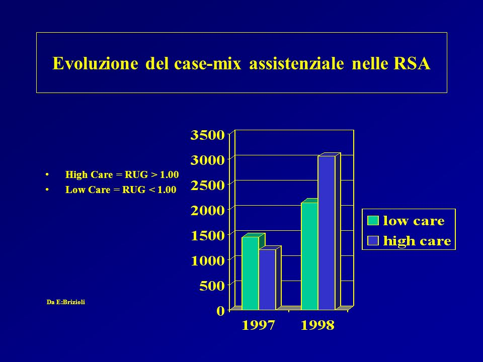 Evoluzione del case-mix assistenziale nelle RSA High Care = RUG > 1.00 Low Care = RUG < 1.00 Da E:Brizioli