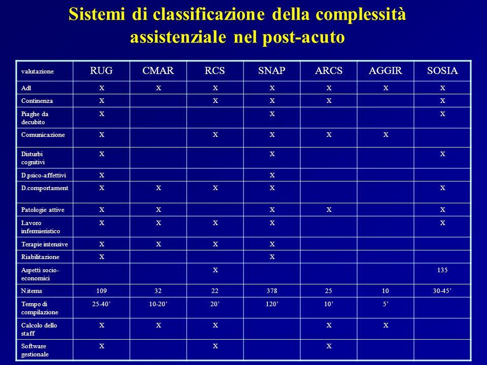 Sistemi di classificazione della complessità assistenziale nel post-acuto valutazione RUGCMARRCSSNAPARCSAGGIRSOSIA AdlXXXXXXX ContinenzaXXXXX Piaghe d