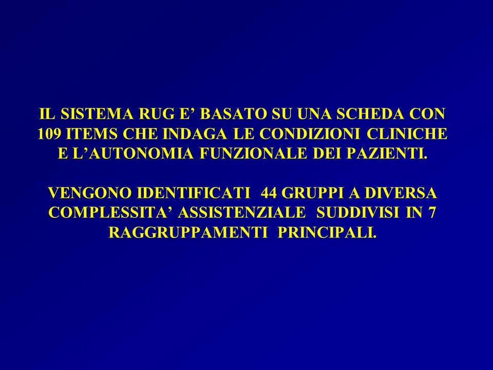 Composizione della tariffa standard Tariffa base (case-mix =1)Valore (euro)% Assistenza infermieristica/riabilitativa/ altra-case-mix 54,1149,84 Beni e servizi sanitari supplem.