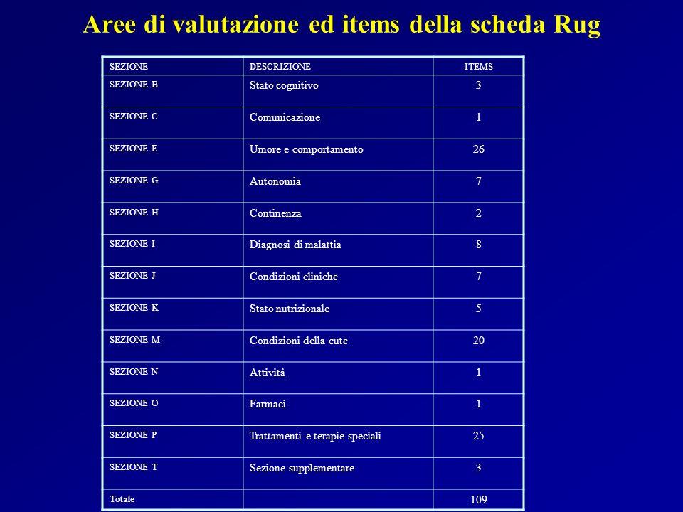 BANCA DATI RUG 5450 PAZIENTI STUDIATI TRA GENNAIO 1998 E MARZO 2003 39 STRUTTURE IN 7 REGIONI (RSA E CASE PROTETTE) ETA MEDIA 82,5 ANNI 57,9% PAZIENTI GENERE FEMMINILE DEGENZA MEDIA 174 GIORNI INDICE MEDIO RUG = 1,098 56,4% RUG >1 43,6% RUG < 1 PRINCIPALI PROBLEMATICHE ASSISTENZIALI: >90% AUTONOMIA ->50% DISTURBI DELLUMORE >40% DISTURBI DELLA MEMORIA