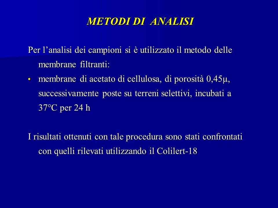 METODI DI ANALISI Per lanalisi dei campioni si è utilizzato il metodo delle membrane filtranti: membrane di acetato di cellulosa, di porosità 0,45µ, successivamente poste su terreni selettivi, incubati a 37°C per 24 h membrane di acetato di cellulosa, di porosità 0,45µ, successivamente poste su terreni selettivi, incubati a 37°C per 24 h I risultati ottenuti con tale procedura sono stati confrontati con quelli rilevati utilizzando il Colilert-18