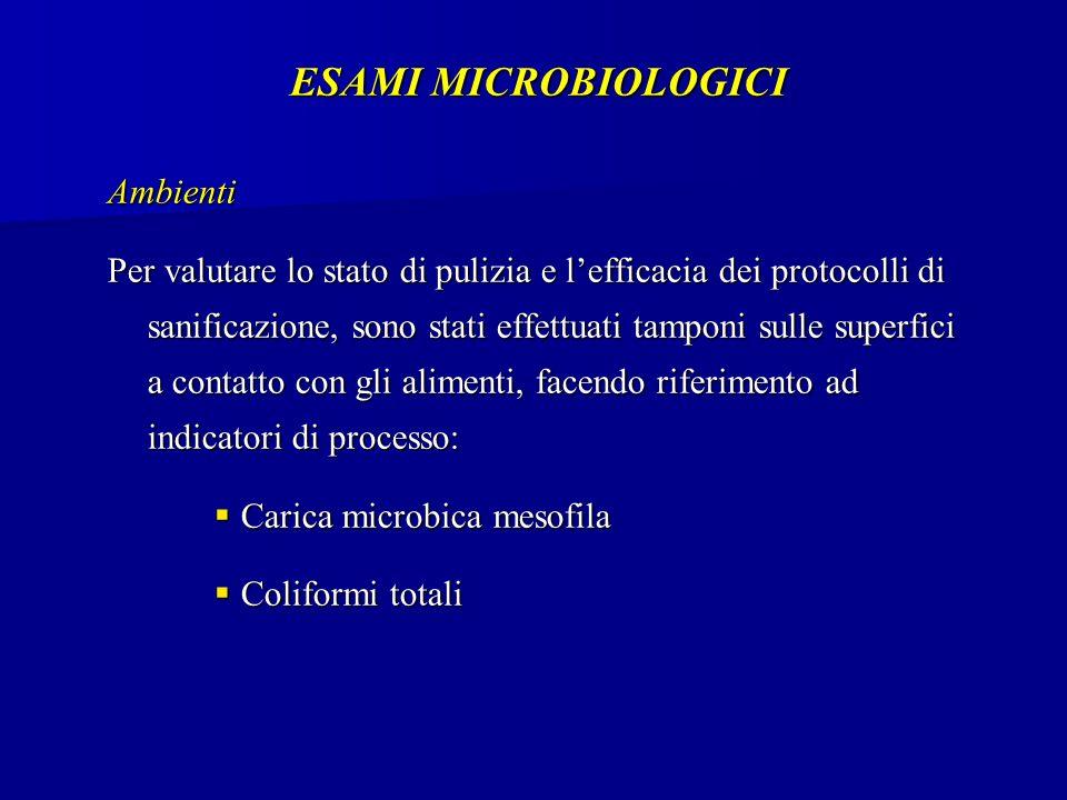 ESAMI MICROBIOLOGICI Ambienti Per valutare lo stato di pulizia e lefficacia dei protocolli di sanificazione, sono stati effettuati tamponi sulle superfici a contatto con gli alimenti, facendo riferimento ad indicatori di processo: Carica microbica mesofila Carica microbica mesofila Coliformi totali Coliformi totali