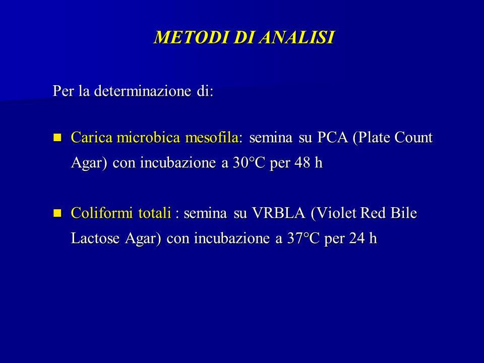 METODI DI ANALISI Per la determinazione di: Carica microbica mesofila: semina su PCA (Plate Count Agar) con incubazione a 30°C per 48 h Carica microbica mesofila: semina su PCA (Plate Count Agar) con incubazione a 30°C per 48 h Coliformi totali : semina su VRBLA (Violet Red Bile Lactose Agar) con incubazione a 37°C per 24 h Coliformi totali : semina su VRBLA (Violet Red Bile Lactose Agar) con incubazione a 37°C per 24 h