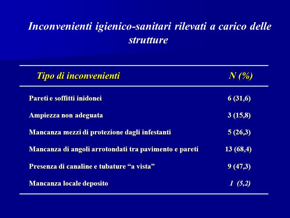 Inconvenienti igienico-sanitari rilevati a carico delle strutture Tipo di inconvenienti Tipo di inconvenienti N (%) N (%) Pareti e soffitti inidonei 6 (31,6) 6 (31,6) Ampiezza non adeguata 3 (15,8) 3 (15,8) Mancanza mezzi di protezione dagli infestanti 5 (26,3) 5 (26,3) Mancanza di angoli arrotondati tra pavimento e pareti 13 (68,4) 13 (68,4) Presenza di canaline e tubature a vista 9 (47,3) 9 (47,3) Mancanza locale deposito 1 (5,2) 1 (5,2)
