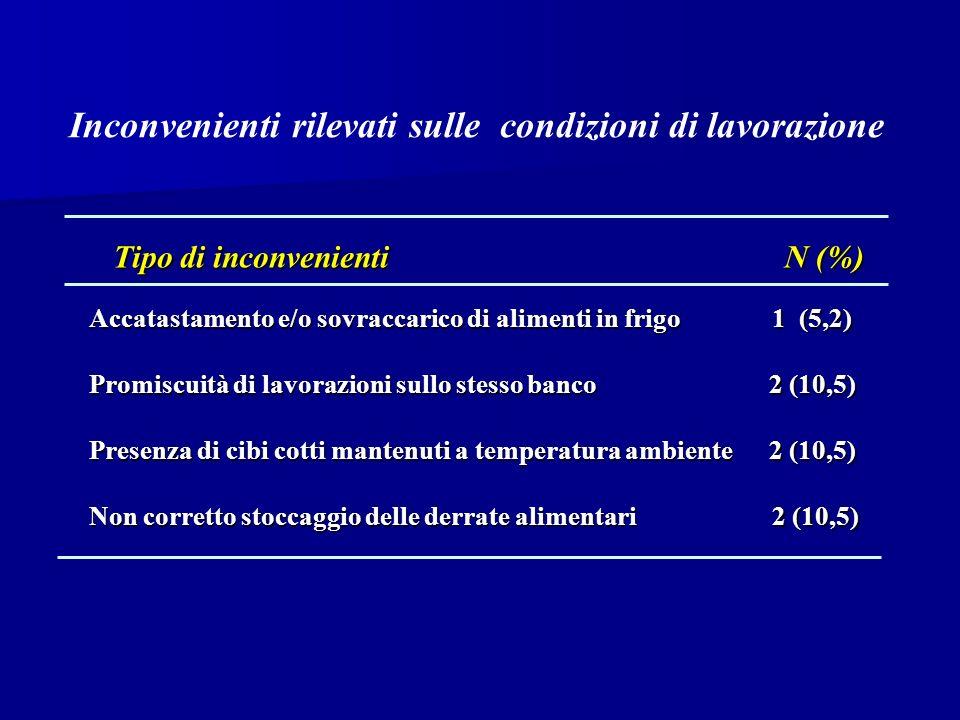 Inconvenienti rilevati sulle condizioni di lavorazione Tipo di inconvenienti Tipo di inconvenienti N (%) N (%) Accatastamento e/o sovraccarico di alimenti in frigo 1 (5,2) Promiscuità di lavorazioni sullo stesso banco 2 (10,5) Presenza di cibi cotti mantenuti a temperatura ambiente 2 (10,5) Non corretto stoccaggio delle derrate alimentari 2 (10,5) 2 (10,5)