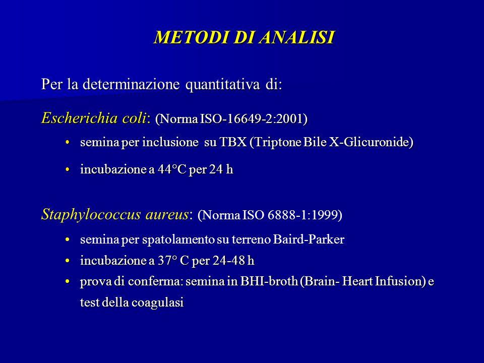 METODI DI ANALISI Per la determinazione quantitativa di: Escherichia coli: (Norma ISO-16649-2:2001) semina per inclusione su TBX (Triptone Bile X-Glicuronide)semina per inclusione su TBX (Triptone Bile X-Glicuronide) incubazione a 44°C per 24 hincubazione a 44°C per 24 h Staphylococcus aureus: (Norma ISO 6888-1:1999) semina per spatolamento su terreno Baird-Parker incubazione a 37° C per 24-48 hincubazione a 37° C per 24-48 h prova di conferma: semina in BHI-broth (Brain- Heart Infusion) e test della coagulasiprova di conferma: semina in BHI-broth (Brain- Heart Infusion) e test della coagulasi