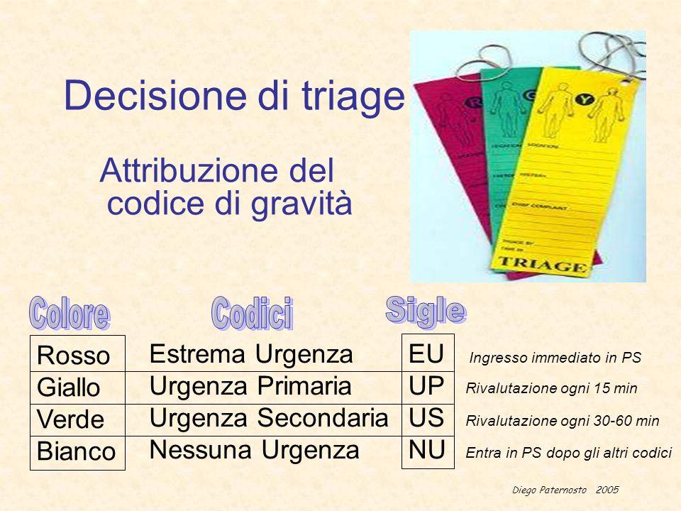 Diego Paternosto 2005 Decisione di triage Attribuzione del codice di gravità Estrema Urgenza Urgenza Primaria Urgenza Secondaria Nessuna Urgenza Rosso