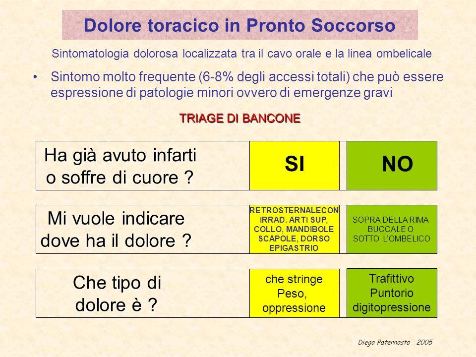 Diego Paternosto 2005 Dolore toracico in Pronto Soccorso Sintomo molto frequente (6-8% degli accessi totali) che può essere espressione di patologie m