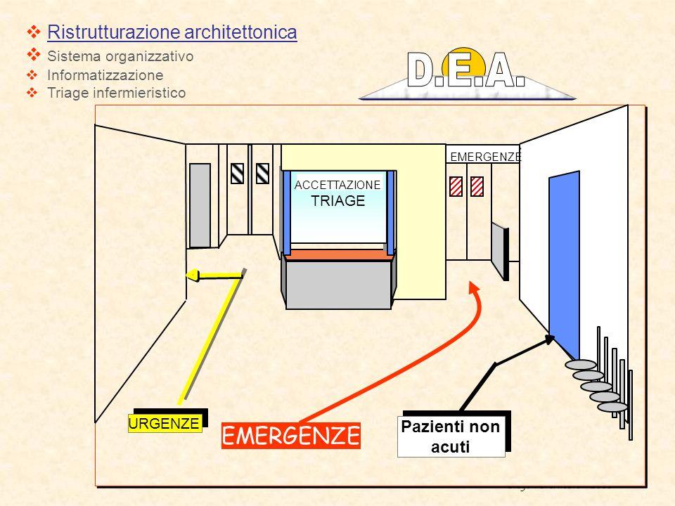 Diego Paternosto 2005 Ristrutturazione architettonica Sistema organizzativo Informatizzazione Triage infermieristico B URGENZE EMERGENZE A Pazienti no