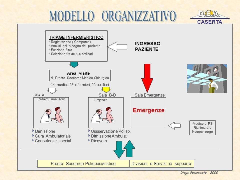 Diego Paternosto 2005 TRIAGE INFERMIERISTICO Registrazione ( Computer ) Analisi del bisogno del paziente Funzione filtro Selezione fra acuti e ordinar
