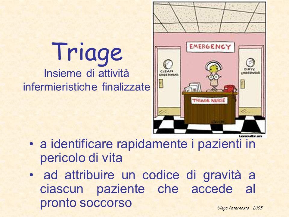 Diego Paternosto 2005 Triage Insieme di attività infermieristiche finalizzate a identificare rapidamente i pazienti in pericolo di vita ad attribuire