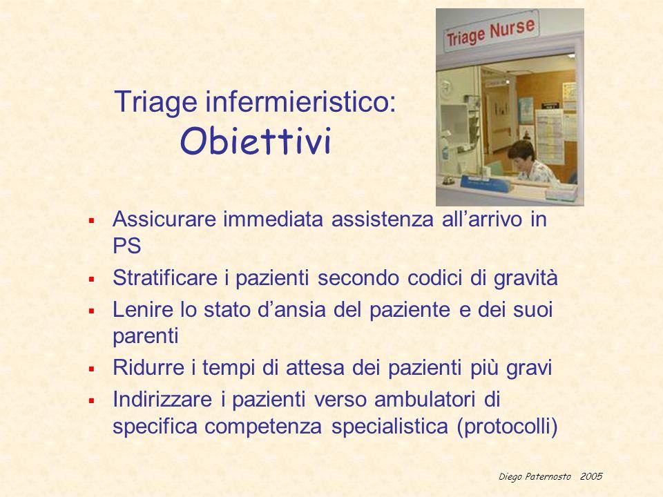 Diego Paternosto 2005 Triage infermieristico: Obiettivi Assicurare immediata assistenza allarrivo in PS Stratificare i pazienti secondo codici di grav