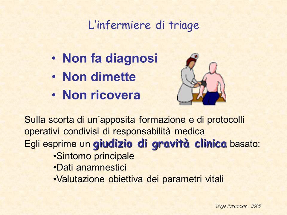 Diego Paternosto 2005 Il processo di Triage Triage diretto Triage bifasico Valutazione sulla porta Raccolta dati Decisione di triage Rivalutazione