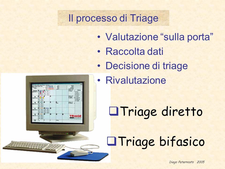 Diego Paternosto 2005 Alcuni esempi Rosso Giallo Arresto cardio-respiratorio Alterazioni dei p.v.