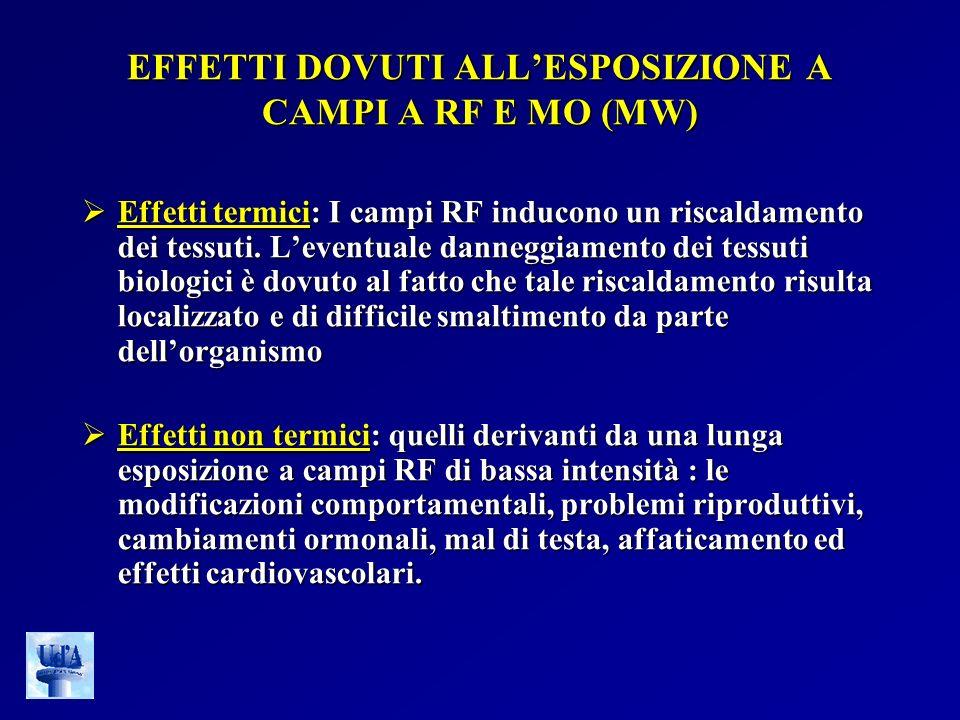EFFETTI DOVUTI ALLESPOSIZIONE A CAMPI A RF E MO (MW) Effetti termici: I campi RF inducono un riscaldamento dei tessuti. Leventuale danneggiamento dei