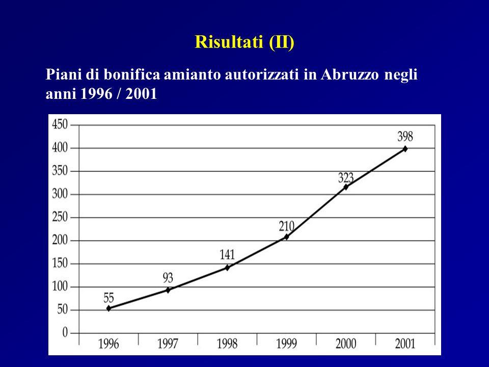 Piani di bonifica amianto autorizzati in Abruzzo negli anni 1996 / 2001 Risultati (II)