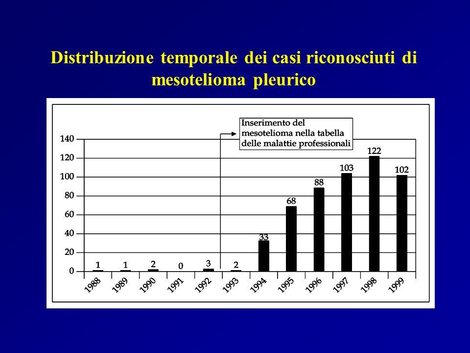 11-20 anni 5% >50 anni 15% 21-30 anni 21% 31-40 anni 35% 41-50 anni 23% <=10 anni 1% Ripartizione per tempo di latenza dei casi di mesotelioma pleurico