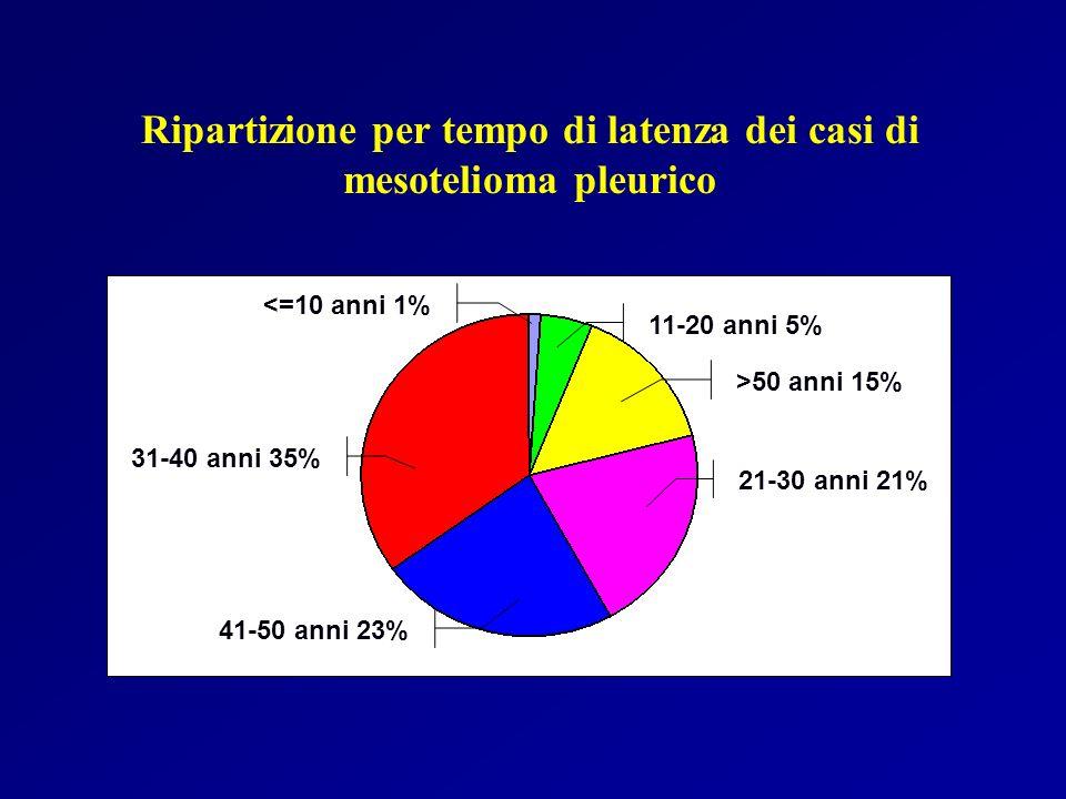 11-20 anni 5% >50 anni 15% 21-30 anni 21% 31-40 anni 35% 41-50 anni 23% <=10 anni 1% Ripartizione per tempo di latenza dei casi di mesotelioma pleuric