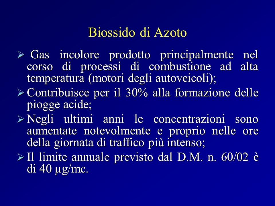 Biossido di Azoto Gas incolore prodotto principalmente nel corso di processi di combustione ad alta temperatura (motori degli autoveicoli); Gas incolo