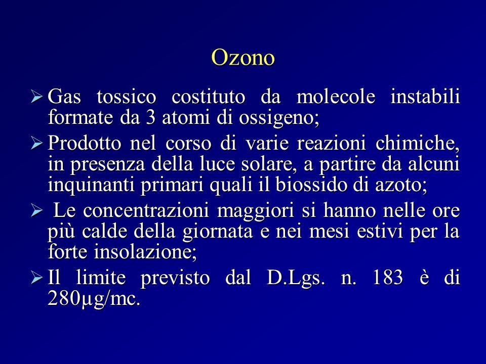 Ozono Gas tossico costituto da molecole instabili formate da 3 atomi di ossigeno; Gas tossico costituto da molecole instabili formate da 3 atomi di os