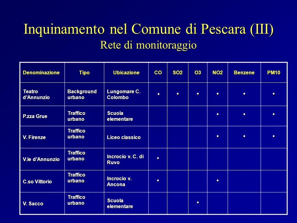 Inquinamento nel Comune di Pescara (III) Rete di monitoraggio DenominazioneTipoUbicazioneCOSO2O3NO2BenzenePM10 Teatro dAnnunzio Background urbano Lung