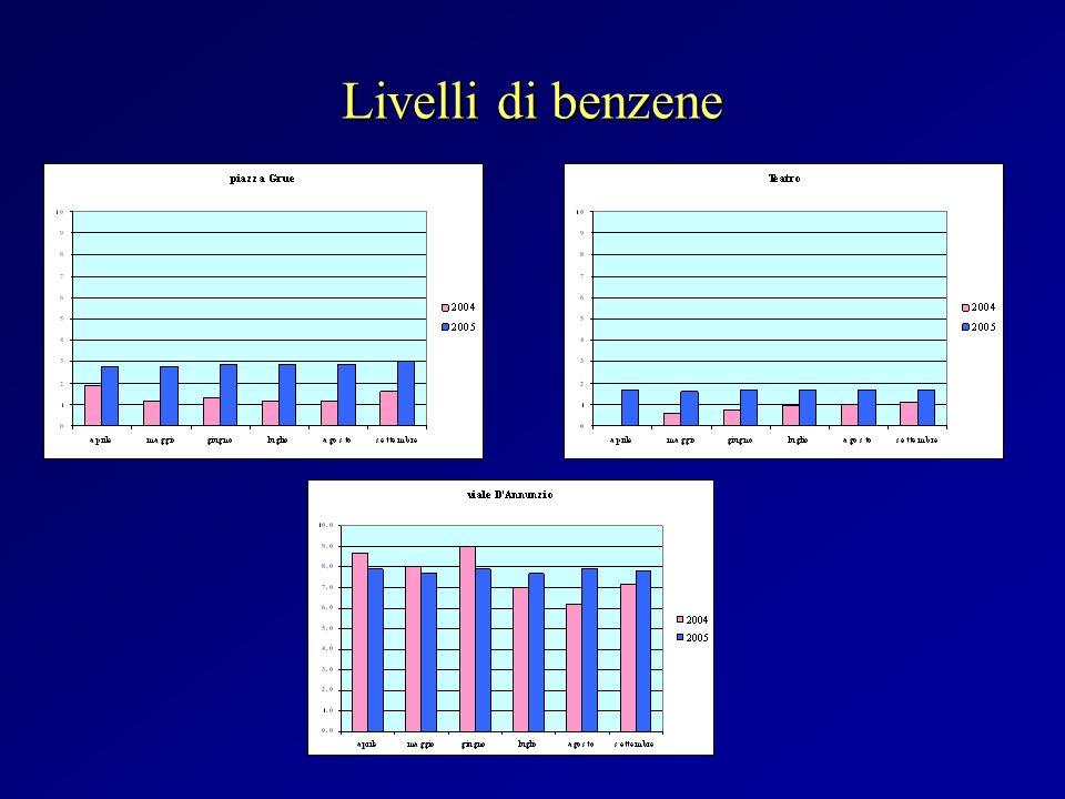 Livelli di benzene