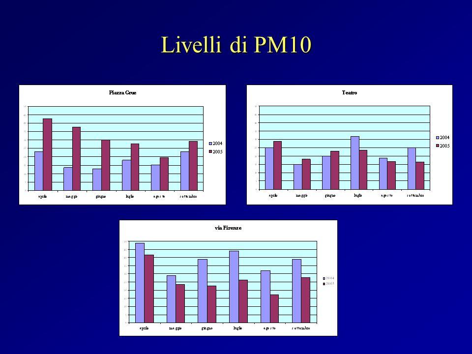 Livelli di PM10
