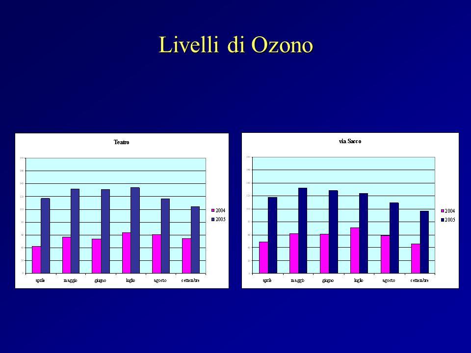 Livelli di Ozono