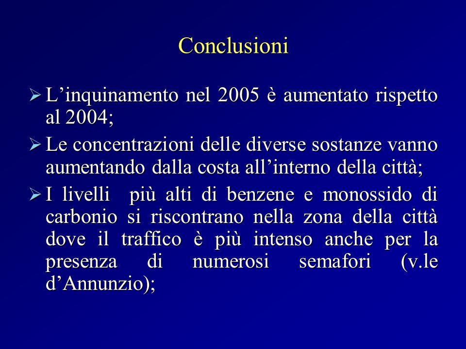 Conclusioni Linquinamento nel 2005 è aumentato rispetto al 2004; Linquinamento nel 2005 è aumentato rispetto al 2004; Le concentrazioni delle diverse