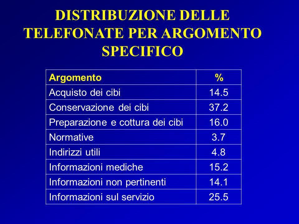 DISTRIBUZIONE DELLE TELEFONATE PER ARGOMENTO SPECIFICO Argomento% Acquisto dei cibi14.5 Conservazione dei cibi37.2 Preparazione e cottura dei cibi16.0