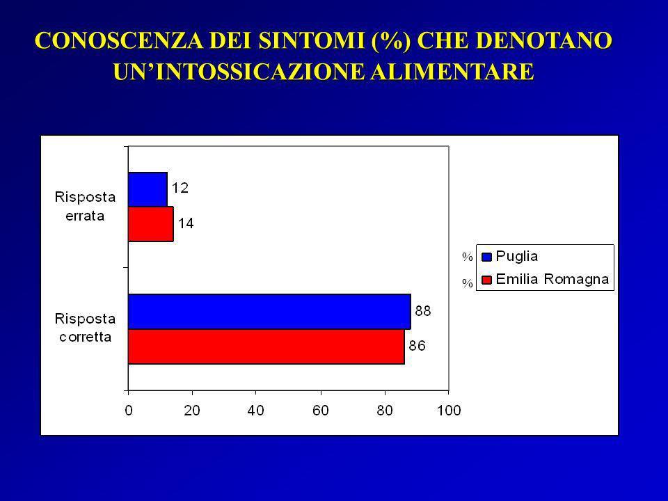 CONOSCENZA DEI SINTOMI (%) CHE DENOTANO UNINTOSSICAZIONE ALIMENTARE % %