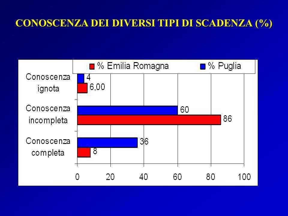 CONOSCENZA DEI DIVERSI TIPI DI SCADENZA (%)