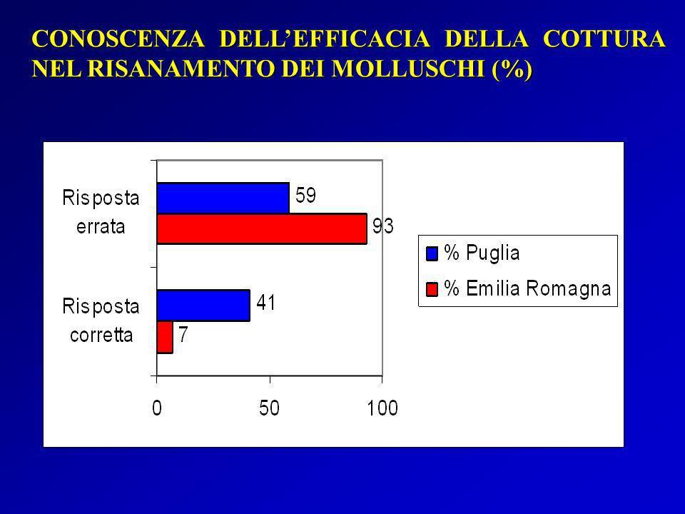 CONOSCENZA DELLEFFICACIA DELLA COTTURA NEL RISANAMENTO DEI MOLLUSCHI (%)